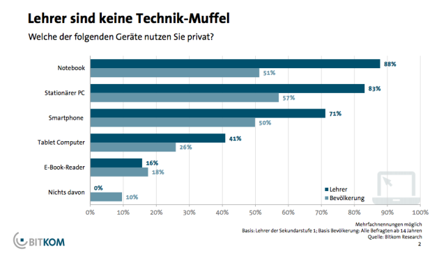 Zumindest mit PCs und Notebooks sind Lehrer in Deutschland gut ausgestattet.
