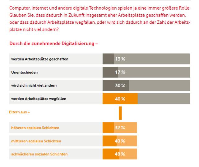 Quelle: Vodafone Institut / Institut für Demoskopie Allensbach