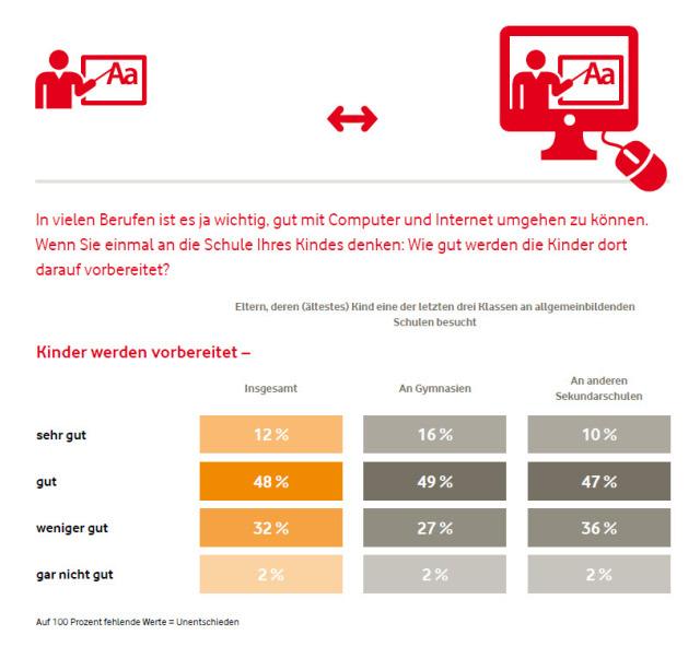 Quelle: Vodafone Institut / Allensbach