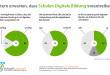 Infographik: Eltern erwarten, dass Schulen in Deutschland Digitale Bildung vorantreiben