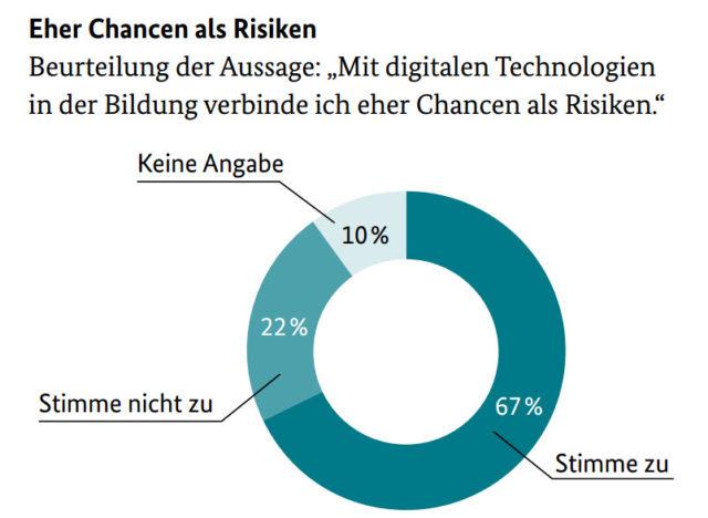 Digitale Techniken - Chancen und Risiken