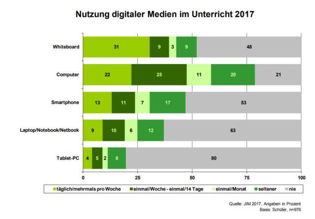 Nutzung digitaler Medien im Unterricht 2017